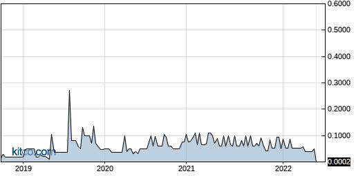 ZIMCF 5-Year Chart