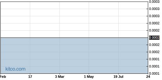 ZIMCF 6-Month Chart