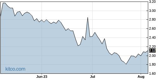 ZIVO 3-Month Chart