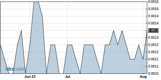 ZMRK 3-Month Chart