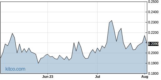 ZOM 3-Month Chart