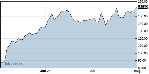 ZS 3-Month Chart