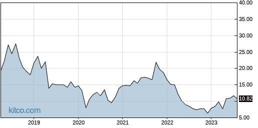 ZUO 10-Year Chart