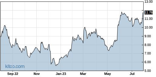 ZUO 1-Year Chart