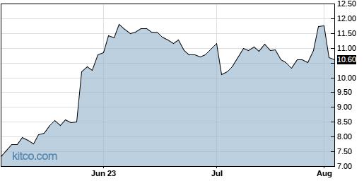 ZUO 3-Month Chart