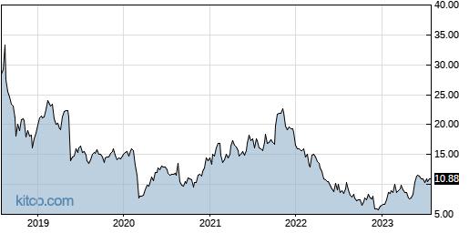 ZUO 5-Year Chart