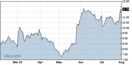ZUO 6-Month Chart